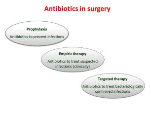 Antibiotics in surgery