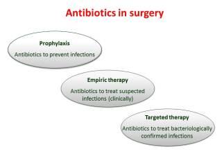 Antibiotics in surgery